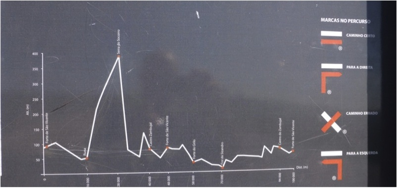 Parte de Placa-Base, com perfil altimétrico do percurso sinalizado e legenda explicativa da sinalização (Trilha de longo curso GR 30, Portugal).